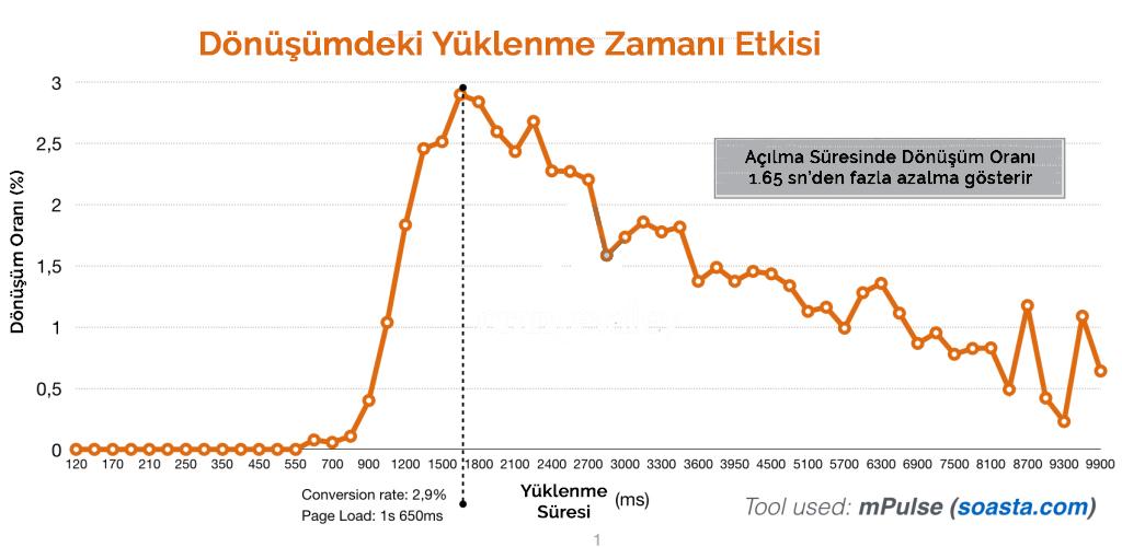 wordpress hızı ve dönüşüm oranı