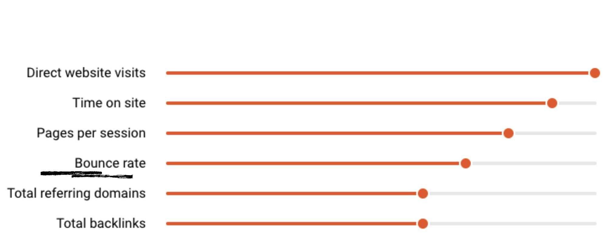 hemen çıkma oranı önemli( kaynak: https://www.semrush.com/ranking-factors/)