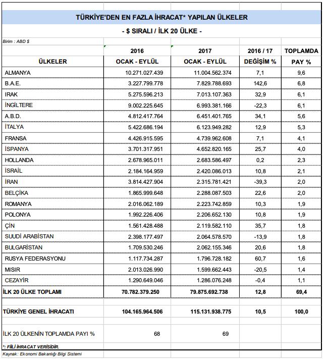 Türkiye'nin en fazla tekstil ihracatı yaptığı ülkeler