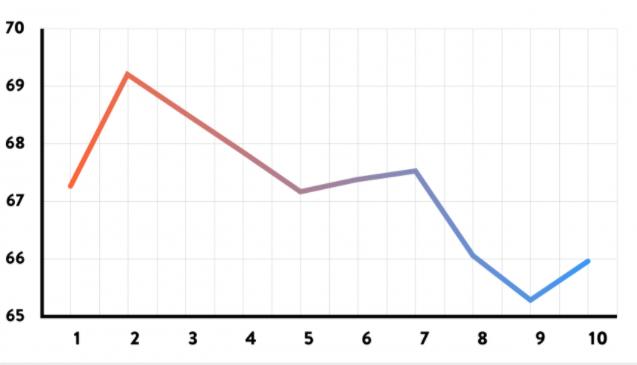 Ahrefs Domain Rating ve Site Sıralaması
