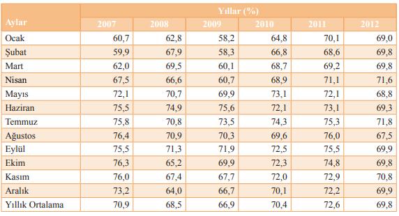 Mobilya imalatı kapasite kullanım oranları